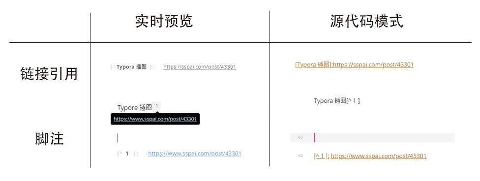 Typora链接引用与脚注
